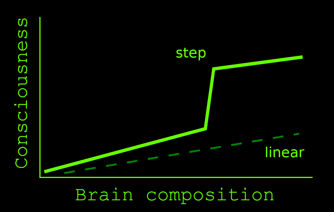 Graph representing a step function